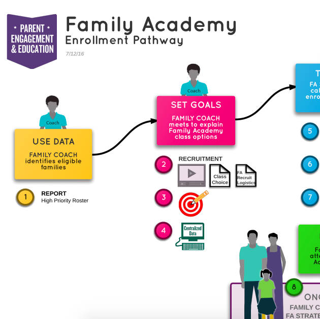 Family Academy Enrollment Pathway