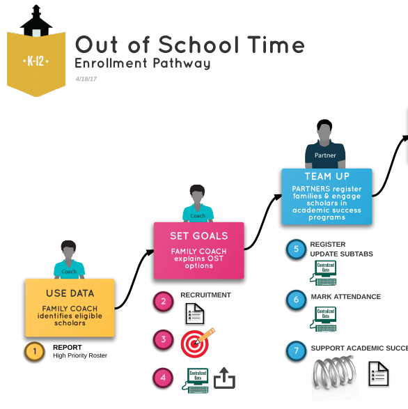 OST Enrollment Pathway