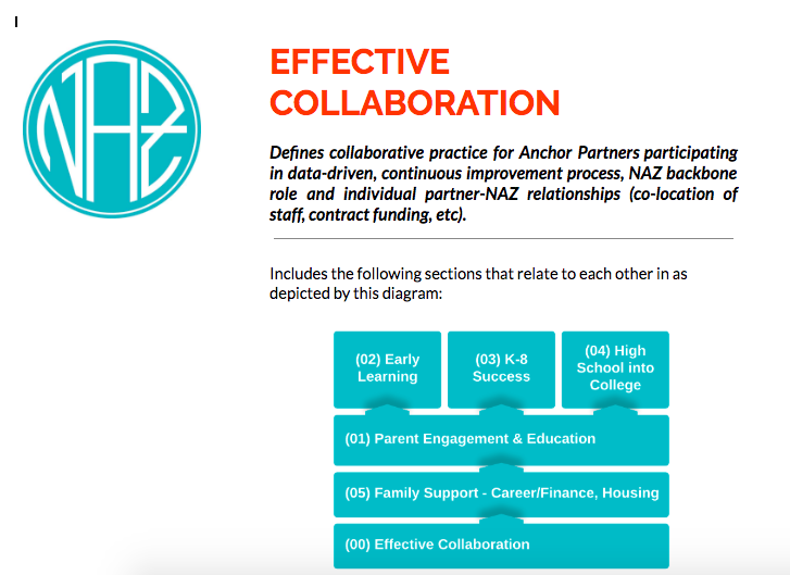 00 Effective Collaboration