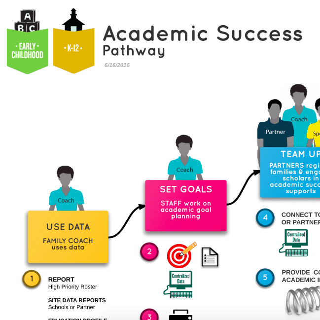 Academic Success Pathway