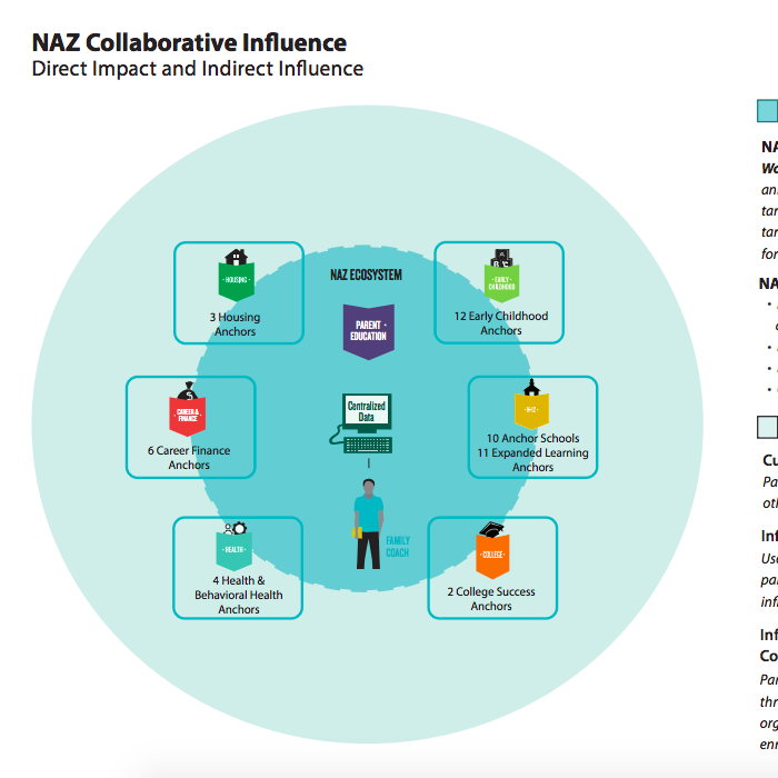 Collaborative Influence