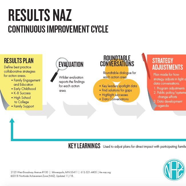 NAZ Continuous Improvement Cycle
