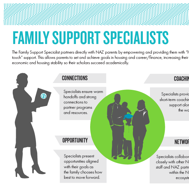 Family Support Specialists Overview