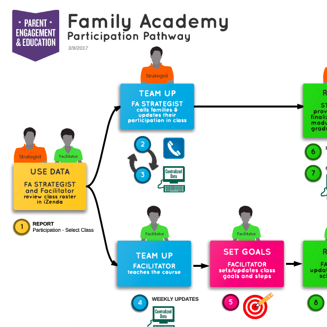 Family Academy Participation Pathway