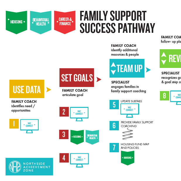 Family Support Success Pathway