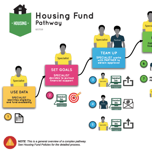 Housing Fund Pathway