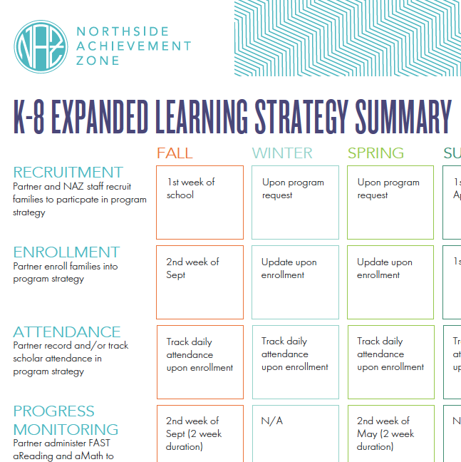 K-8 Expanded Learning Strategy Summary