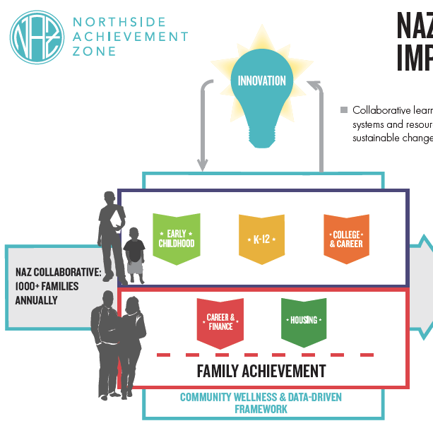 NAZ Collective Impact Model