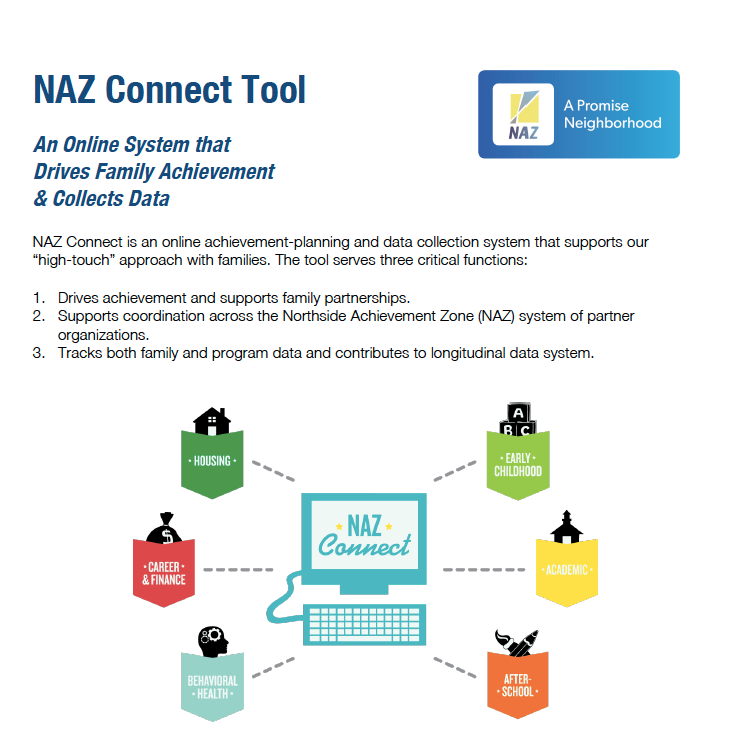 NAZ Connect Overview