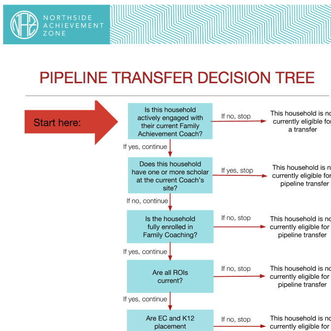 Pipeline Transfer Decision Tree