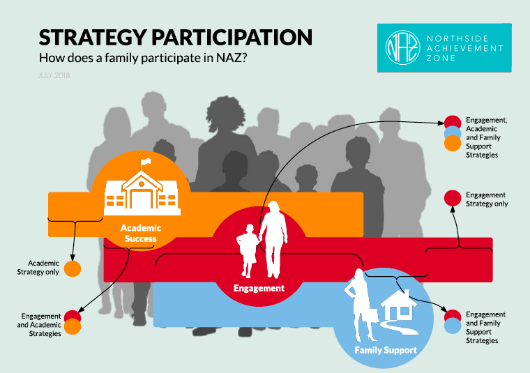 Strategy Participation Overview