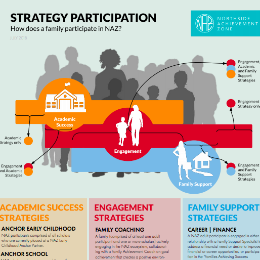 Strategy Participation